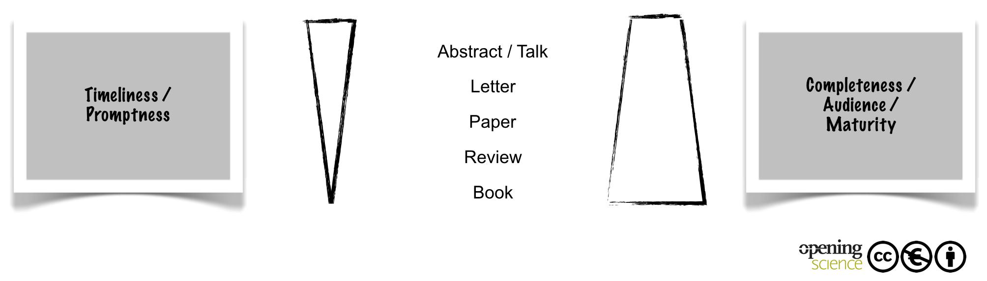 Dissertation publication on the internet